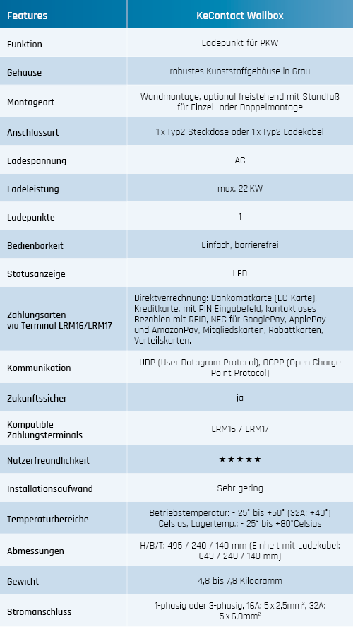 KeContact Wallbox Tabelle Features