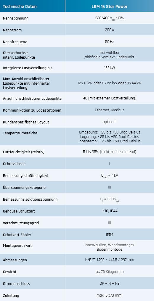 LRM16 StarPower Tabelle technische Daten
