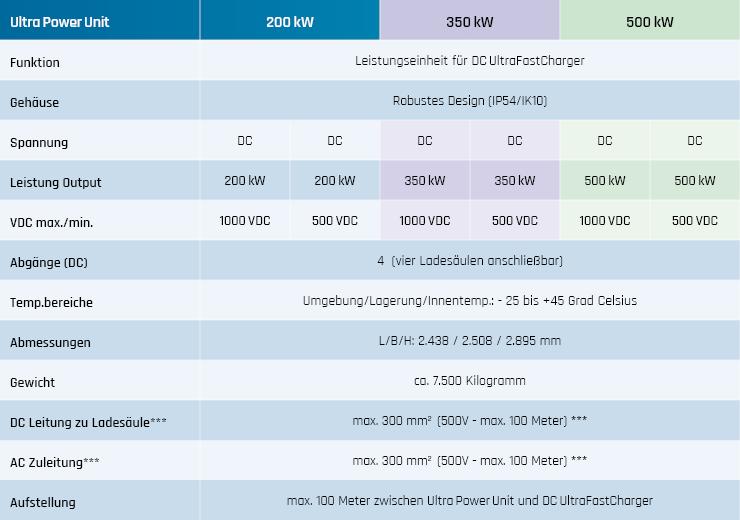DC Ultra FastCharger Tabelle technische Daten