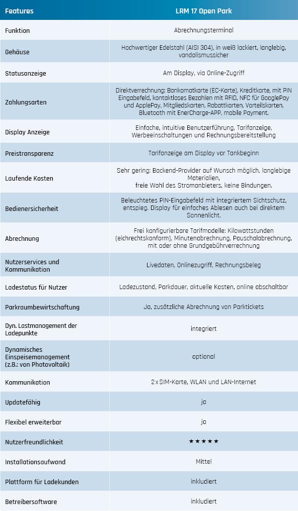 LRM17 OpenPark Tabelle Features